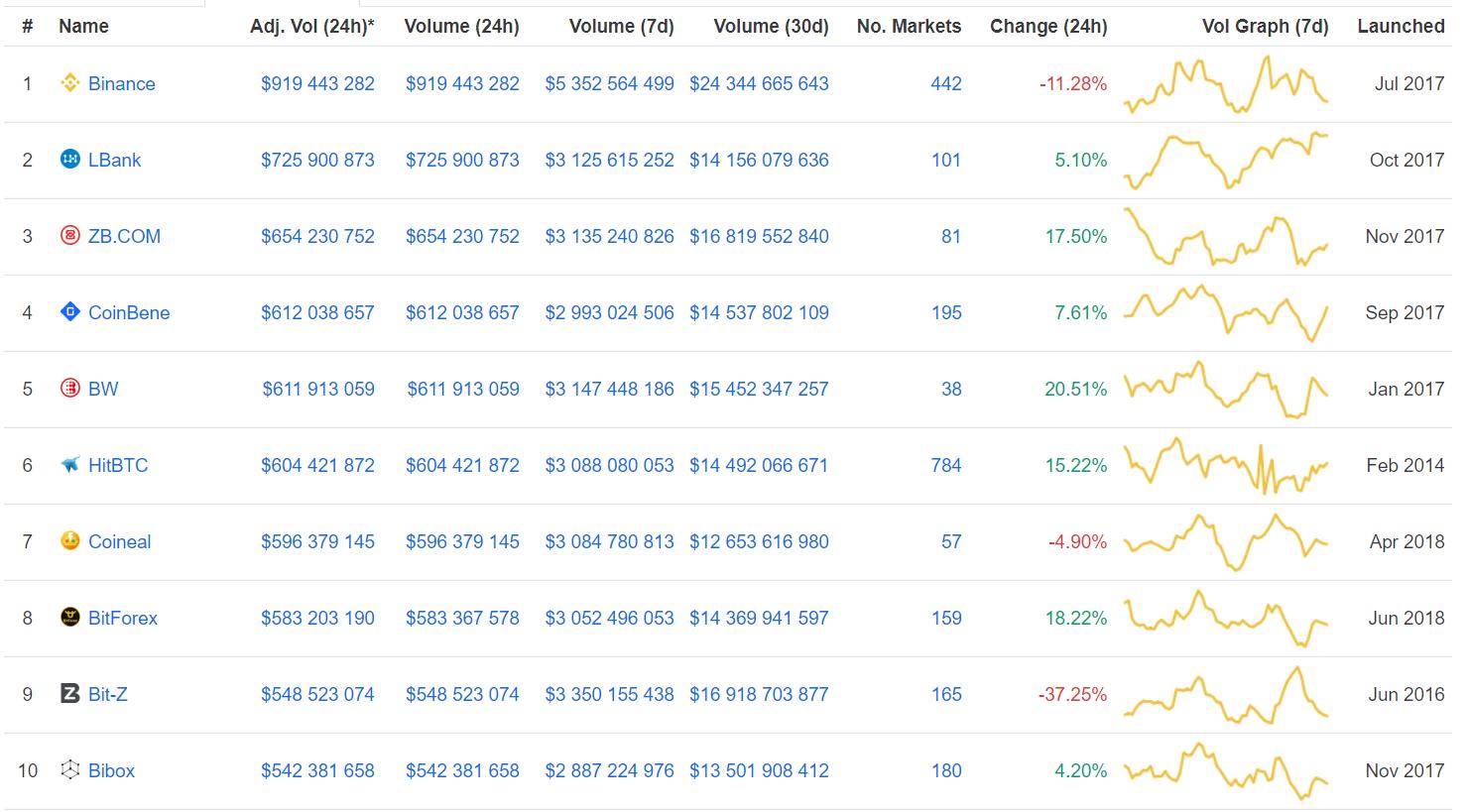 Bitcoin продолжает боковое движение