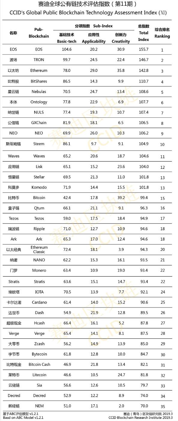 Китай представил новый рейтинг криптовалют: Tron и EOS остались в лидерах