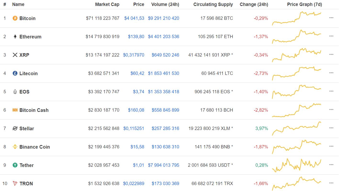 Bitcoin и ряд криптовалют из топ-10 капитализации вышли в падение