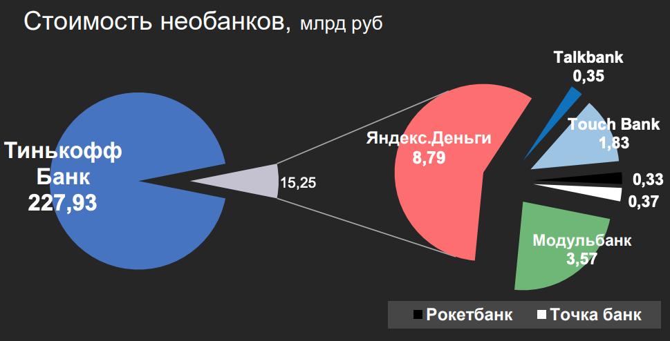 Оценка стоимости российских необанков