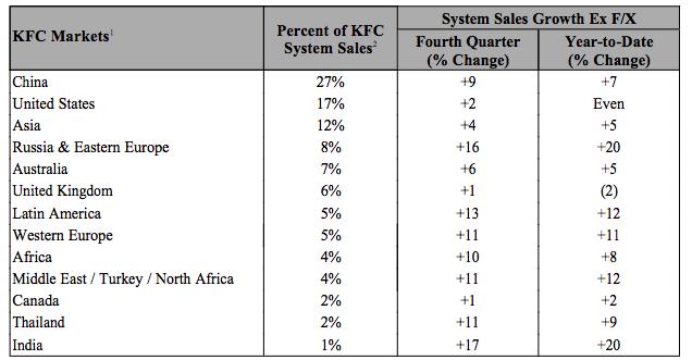 Доли стран и регионов вмировых продажах KFC