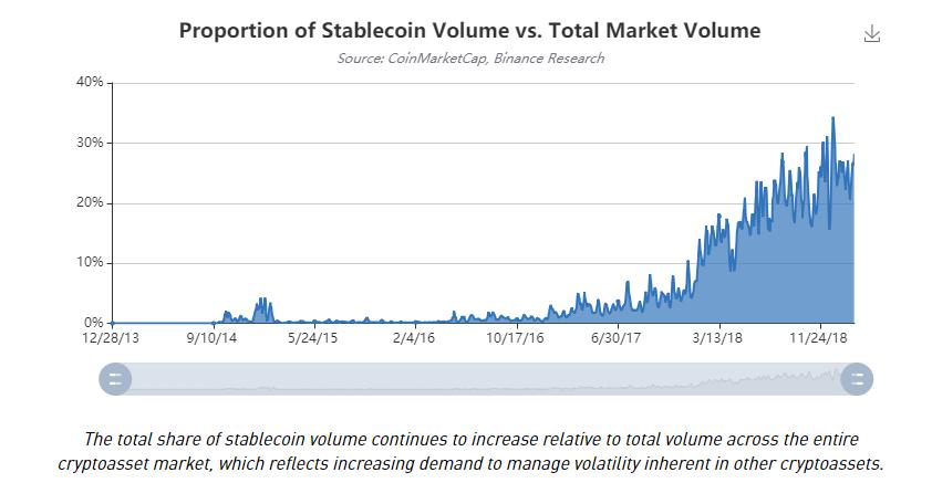 доля стейблкоинов на рынке криптовалют