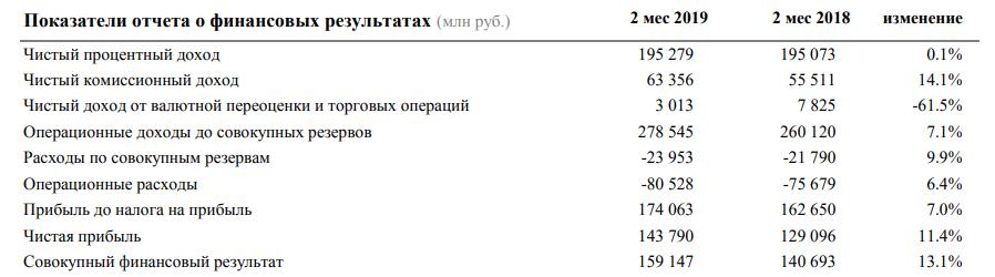 отчетность Сбербанка