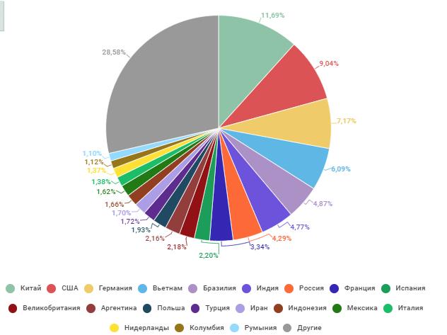 страны-источники спама