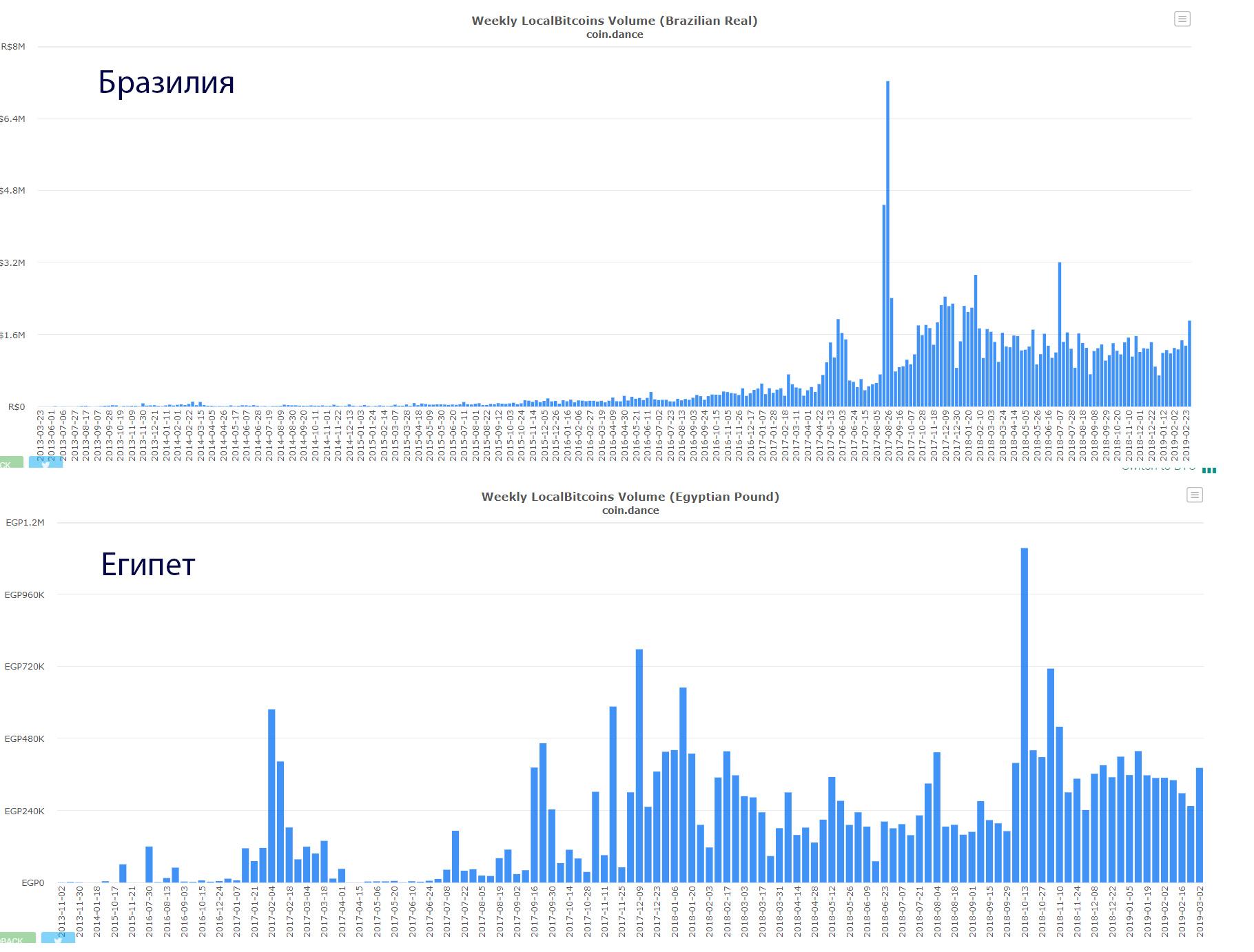 В Венесуэле зафиксирован новый рекорд спроса на bitcoin
