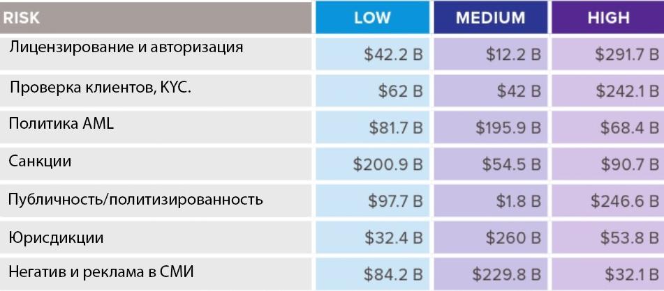 Исследование: почти 70% бирж работает вне KYC
