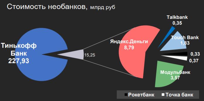 Стоимость необанков России