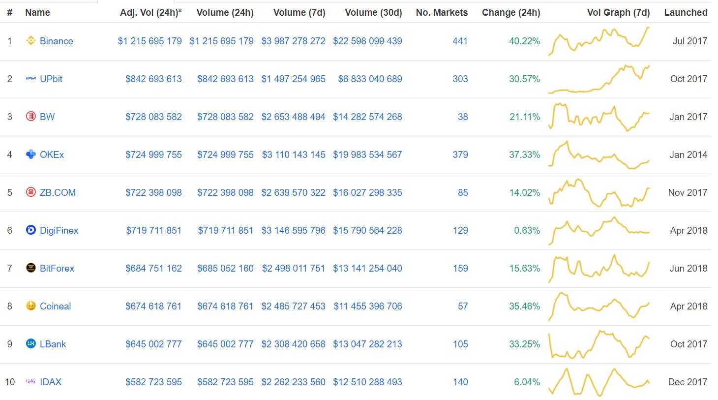 Топ-10 криптовалют демонстрируют негативную тенденцию