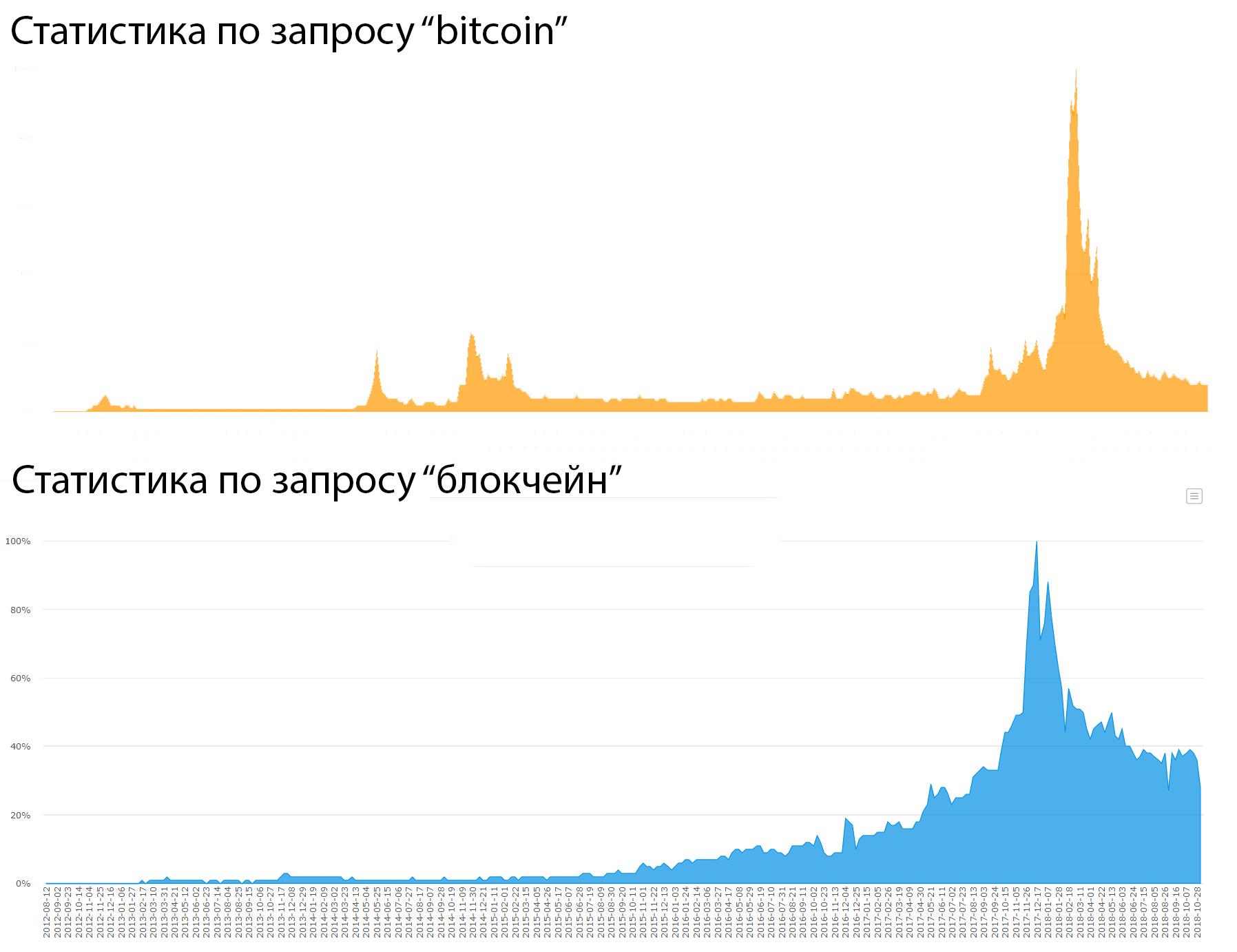 Популярность поисковых запросов bitcoin и блокчейн