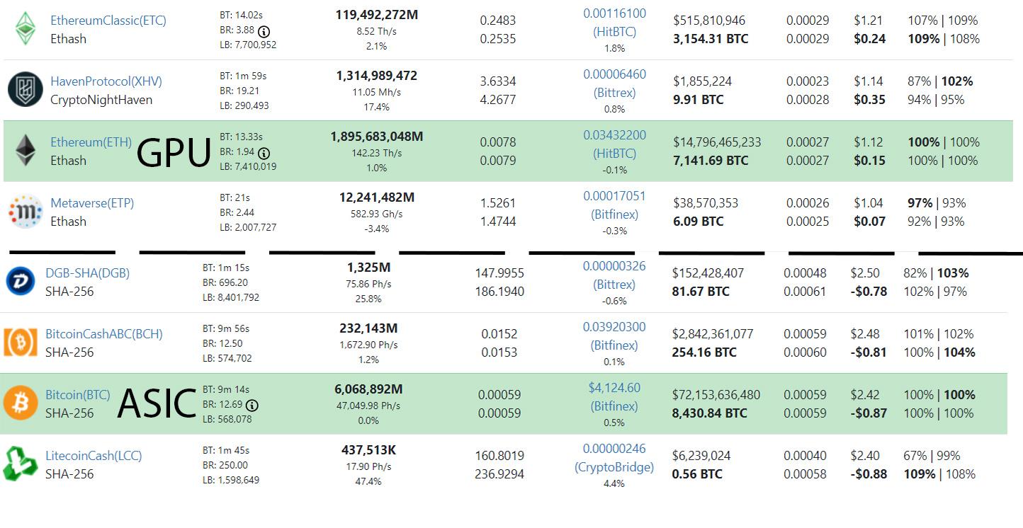 Bitcoin и большинство криптовалют из топ-10 демонстрируют рост