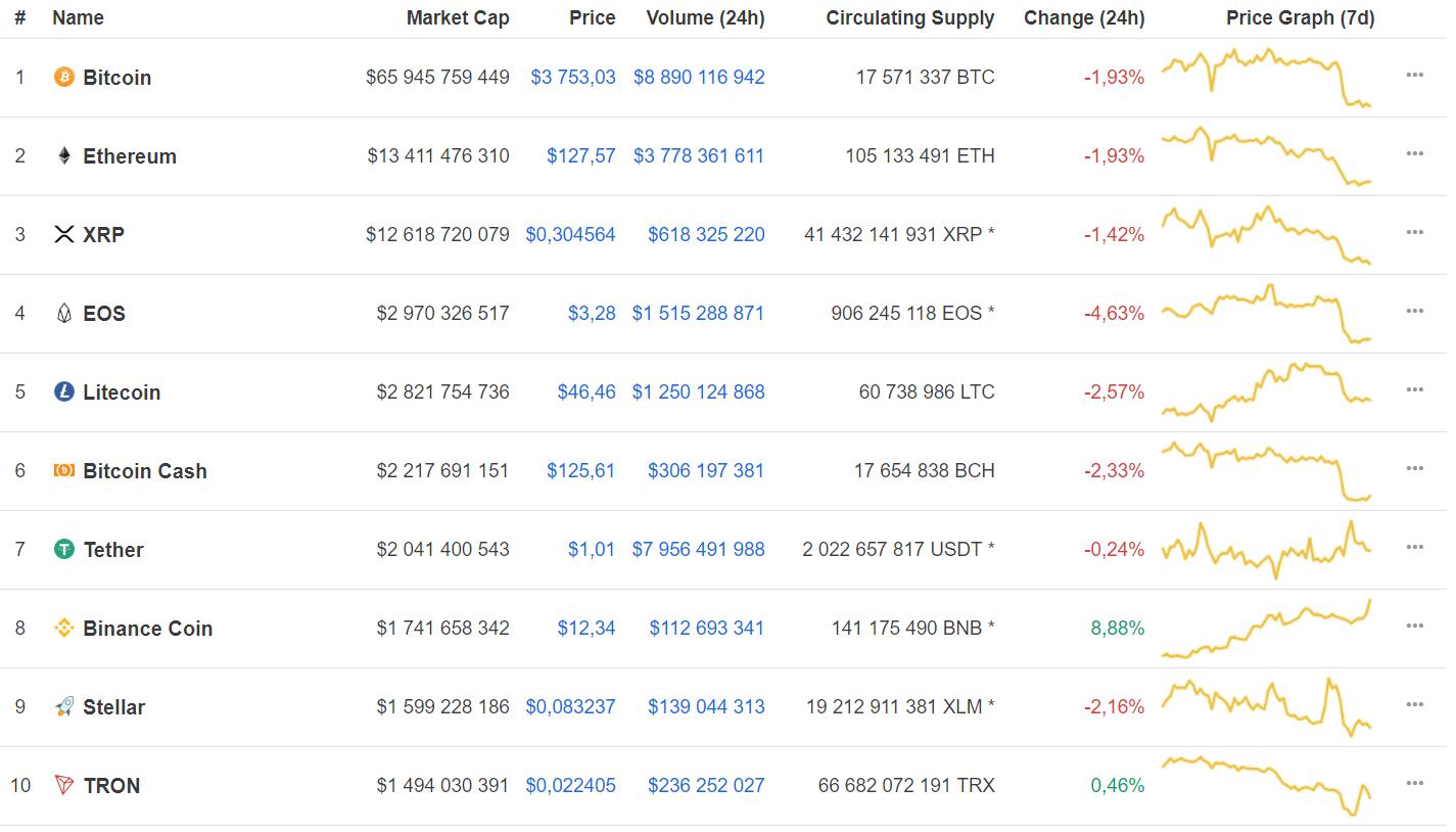 Криптовалюта Binance Coin обогнала Stellar в рейтинге капитализации