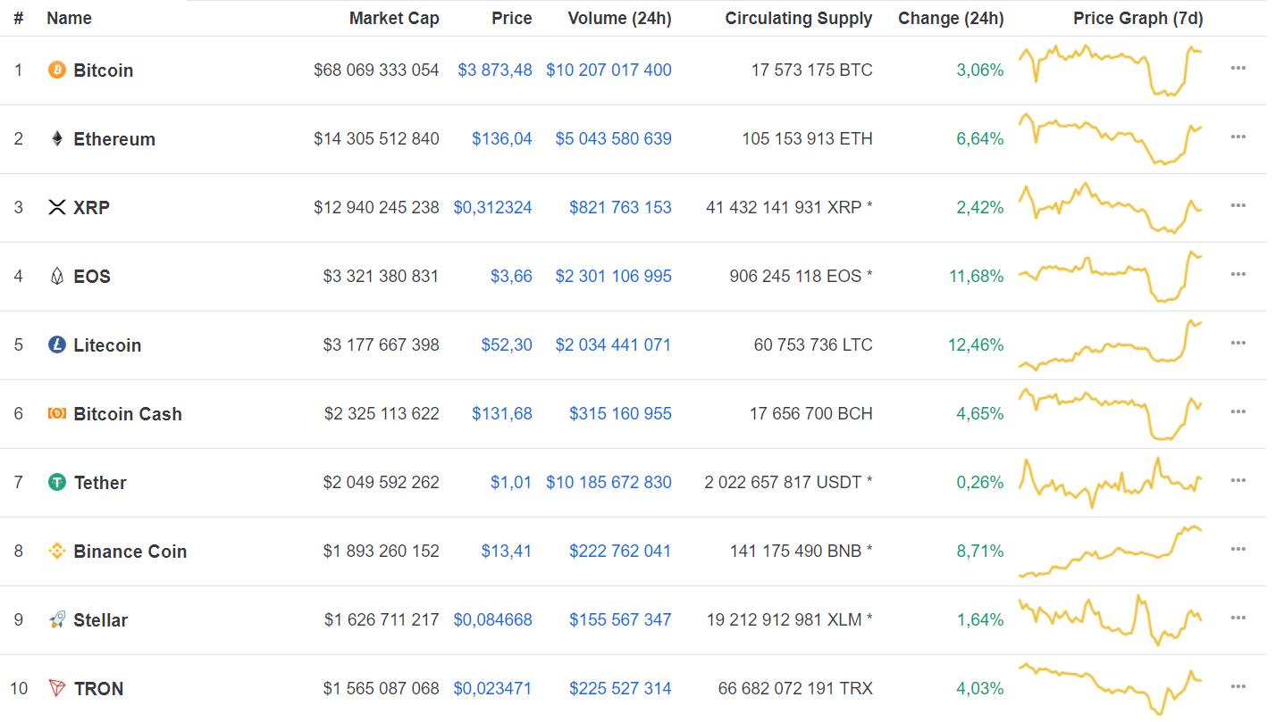 Litecoin вырос за сутки на 12,46%