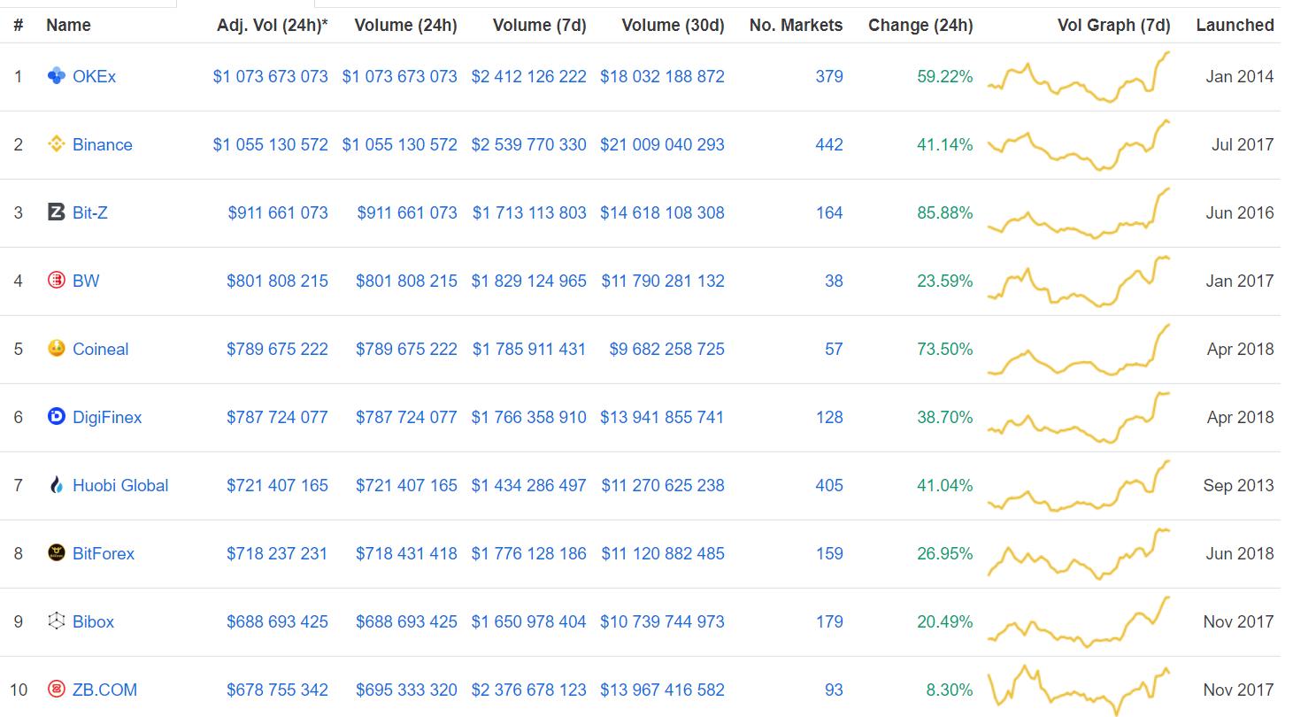 coinmarketcap рейтинг бирж