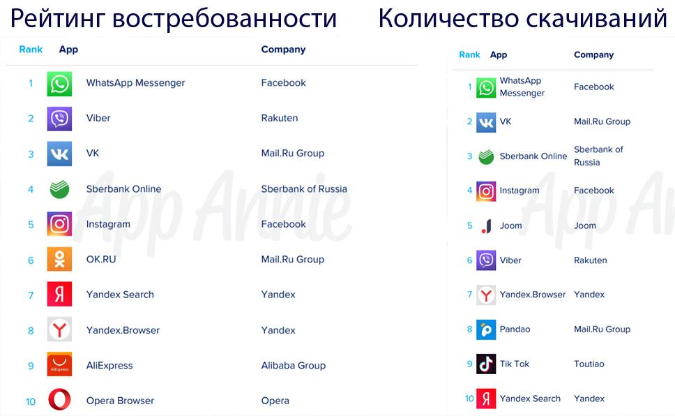 «Сбербанк Онлайн» попал в топ-5 востребованных мобильных приложений России