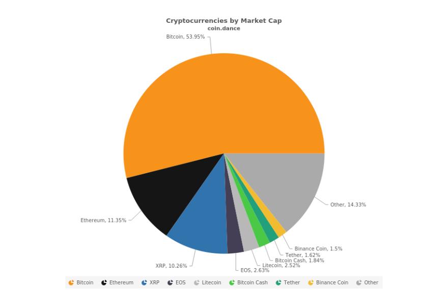 деление рынка криптовалют 6 марта
