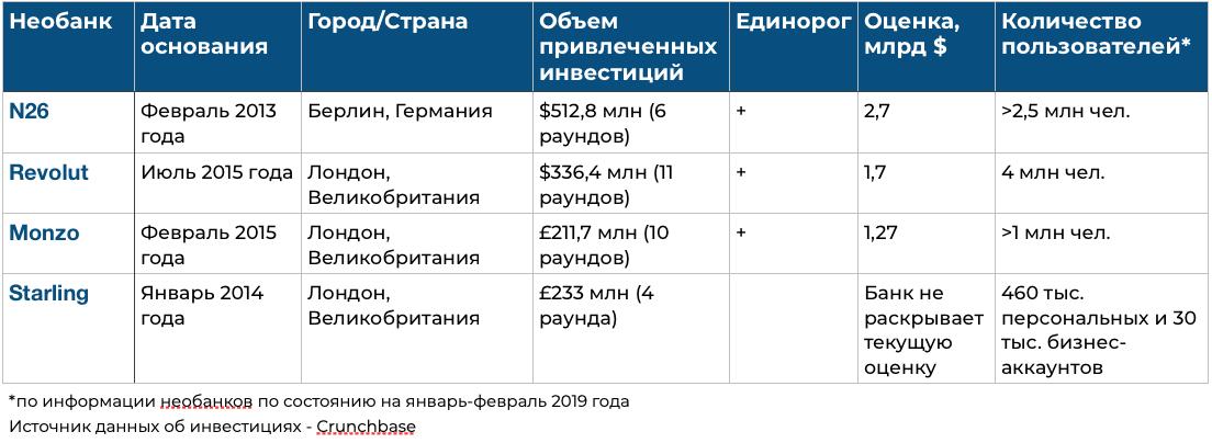 Оценка стоимости крупнейших виртуальных банков Европы
