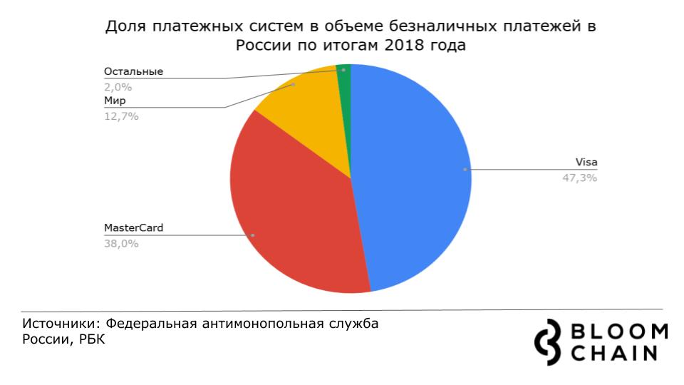 Доли платежных систем на российском рынке
