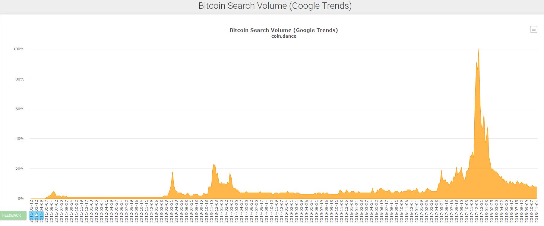 популярность запроса слова bitcoin