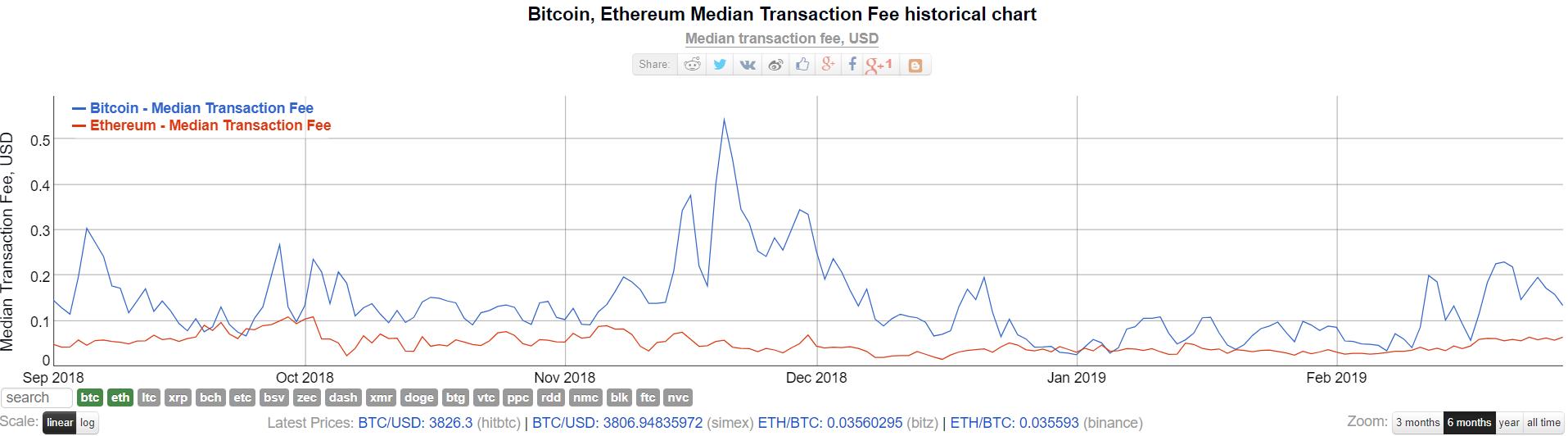 После форка Ethereum ушел в падение, а комиссии сети продолжили расти