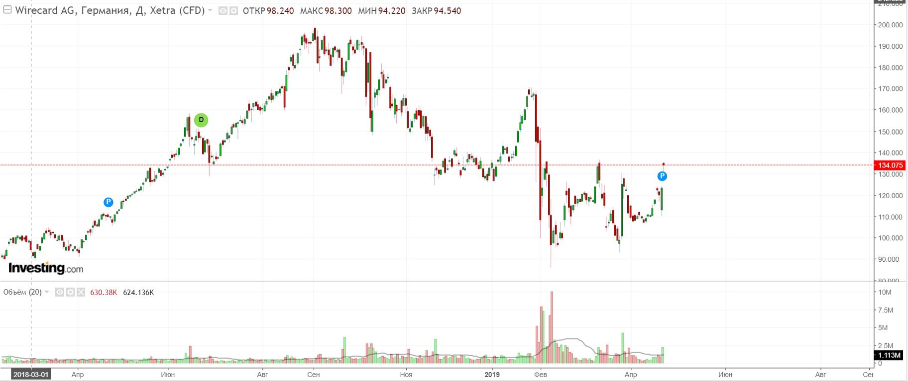 Softbank покупает акции компании-партнера разработчика блокчейн-платформы Дурова