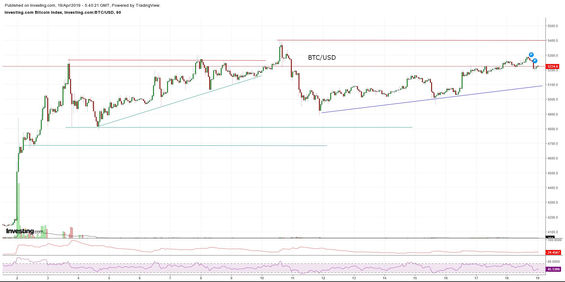 Bitcoin, Ethereum, альткоины — Обзор криптовалют — 17/04/2019