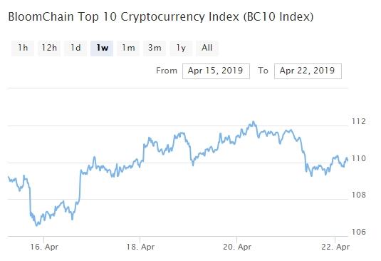 Bitcoin, Ethereum, альткоины — Обзор криптовалют — 22/04/2019