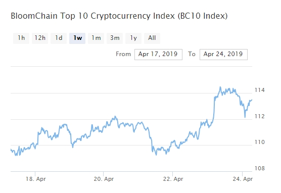 Bitcoin, Ethereum, альткоины — Обзор криптовалют — 24/04/2019