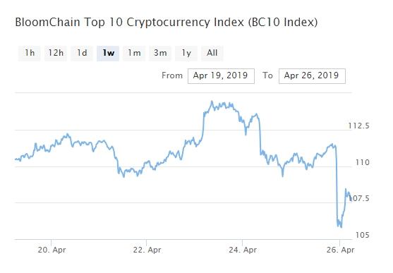 Bitcoin, Ethereum, альткоины — Обзор криптовалют — 26/04/2019