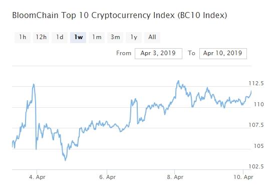 Bitcoin, Ethereum, альткоины — Обзор криптовалют — 10/04/2019
