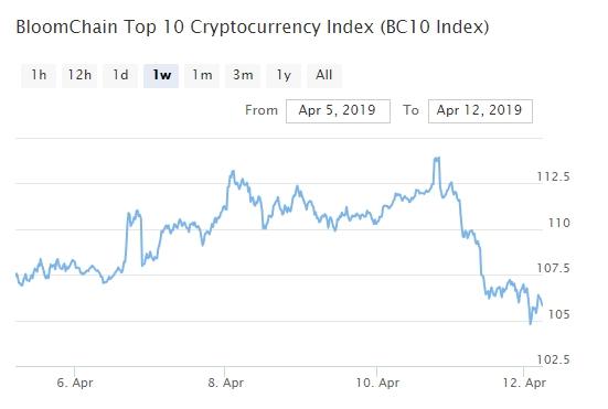 Bitcoin, Ethereum, альткоины — Обзор криптовалют — 12/04/2019