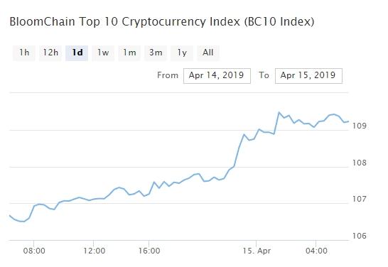 Bitcoin, Ethereum, альткоины — Обзор криптовалют — 15/04/2019