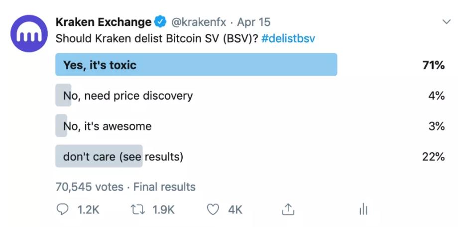 Еще один делистинг Bitcoin SV: Kraken принял решение