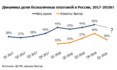 «Наличные снова в моде»: популярность безнала в РФ падает