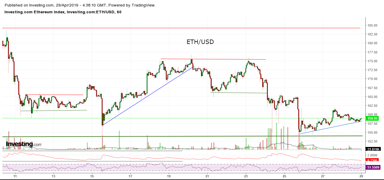 Bitcoin, Ethereum, альткоины — Обзор криптовалют — 29/04/2019