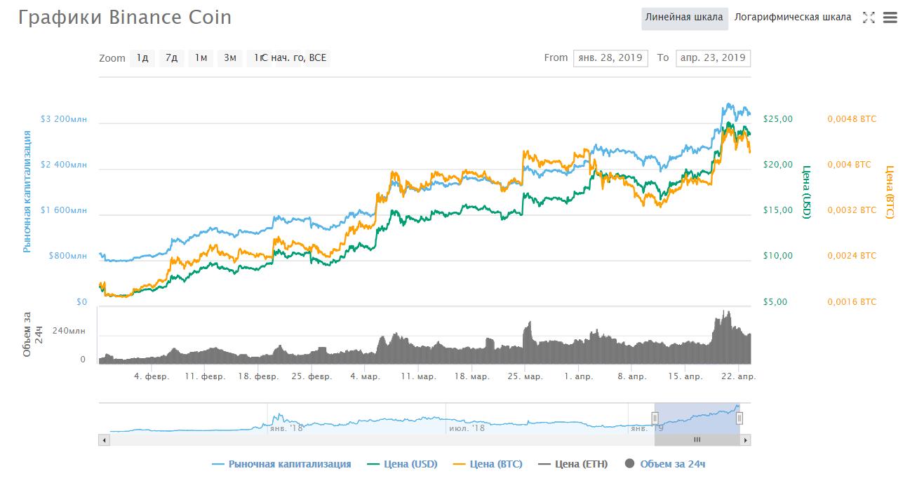 Прощай Ethereum: первые 5 млн BNB мигрировали на собственный блокчейн Binance