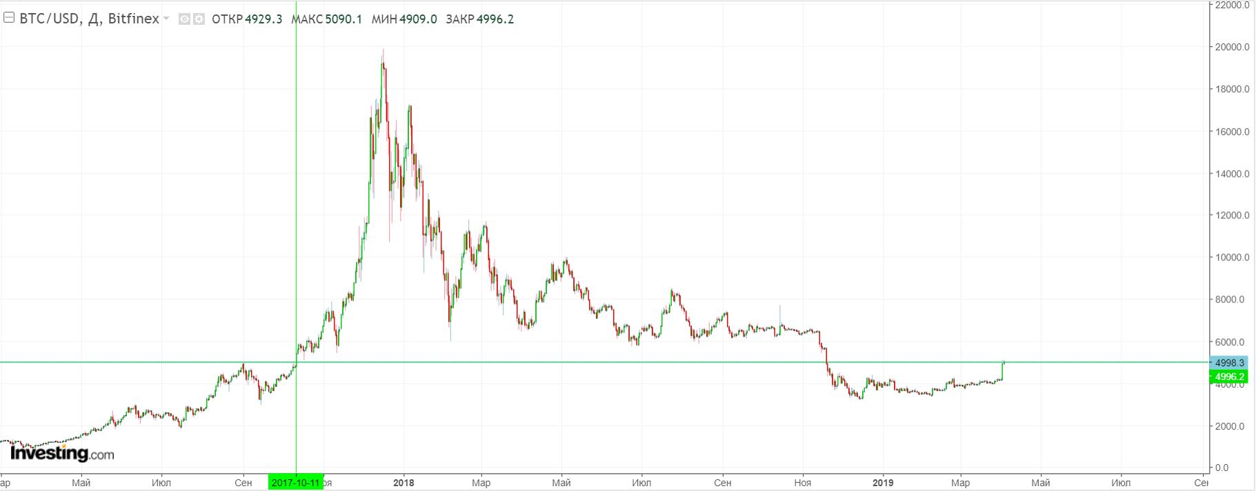 CNBC: рост bitcoin мог стать результатом первоапрельских шуток