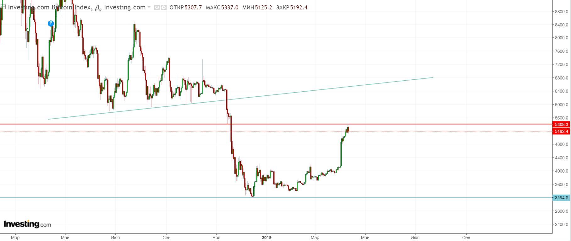 Bitcoin обновил ценовой максимум и ушел в коррекцию