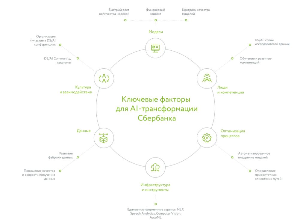 Отчет: Сбербанк защитил более 42 млрд рублей от киберпреступников