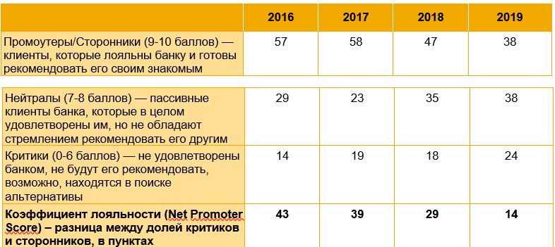 Исследование: лояльность россиян к банкам снизилась в 2 раза