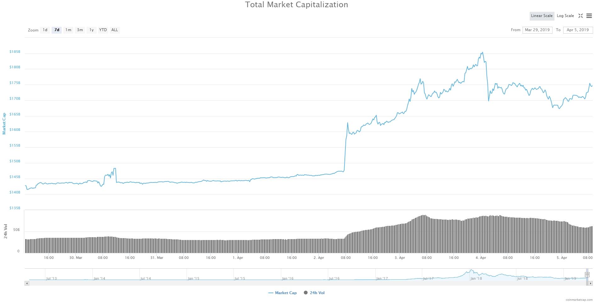 Bitcoin, Ethereum, альткоины — Обзор криптовалют — 5/04/2019