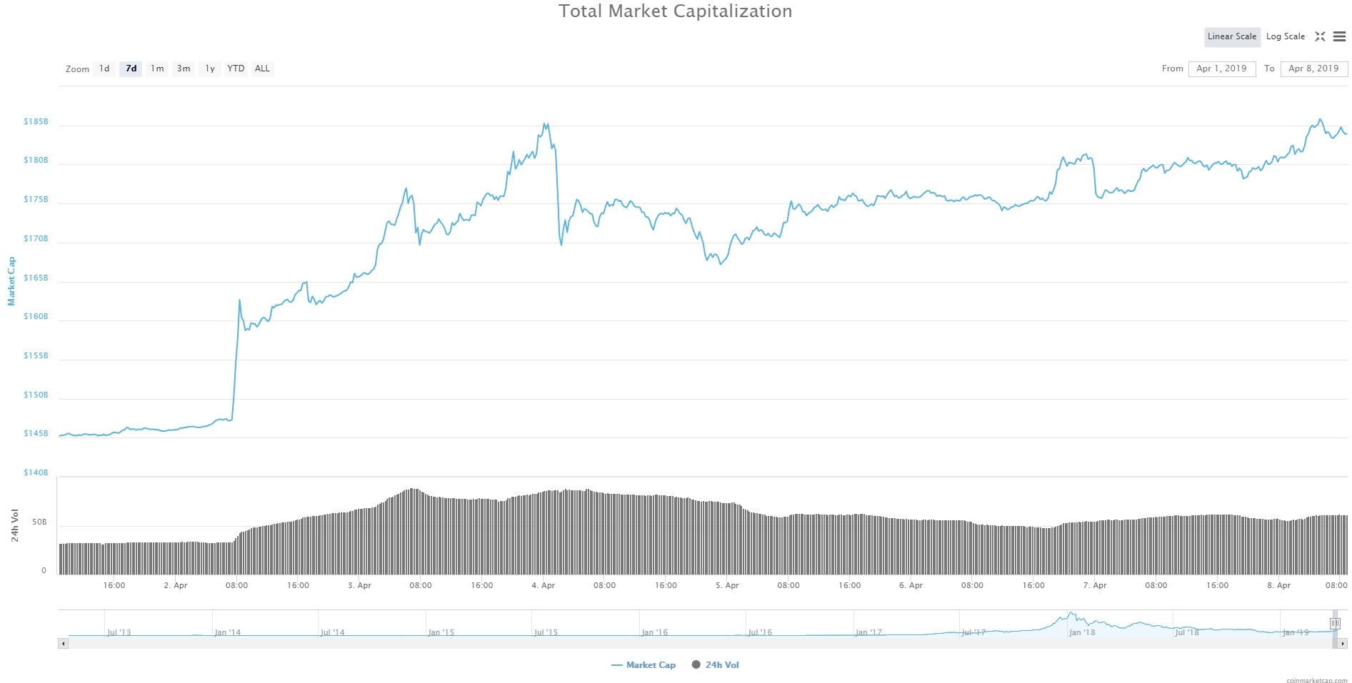Bitcoin, Ethereum, альткоины — Обзор криптовалют — 8/04/2019