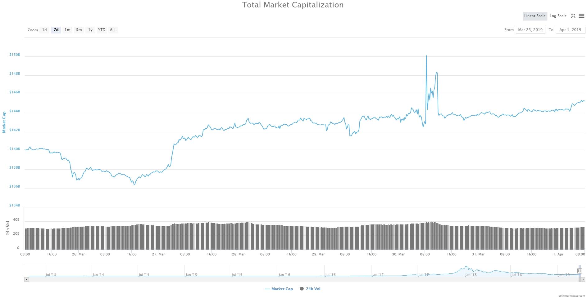 Bitcoin, Ethereum, альткоины — Обзор криптовалют — 1/04/2019