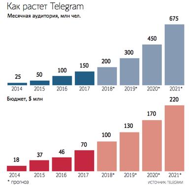 Telegram сменил юридическое лицо: предположительно, для запуска TON