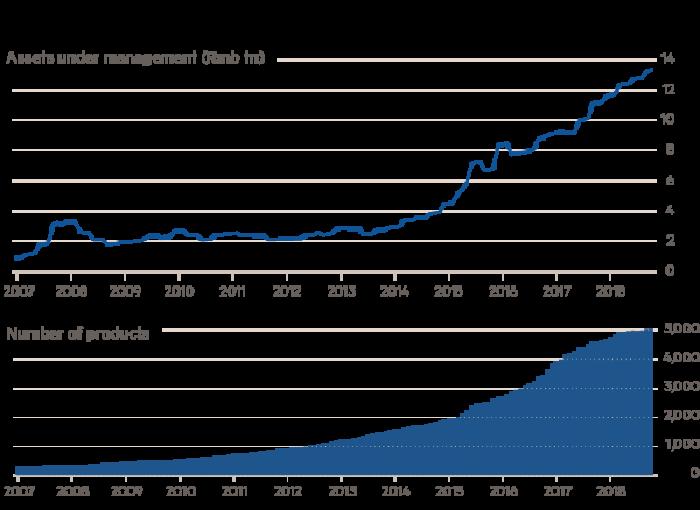 Инвестиционный рынок Китая вырастет до 14 трлн к 2022 году при помощи мобильных телефонов