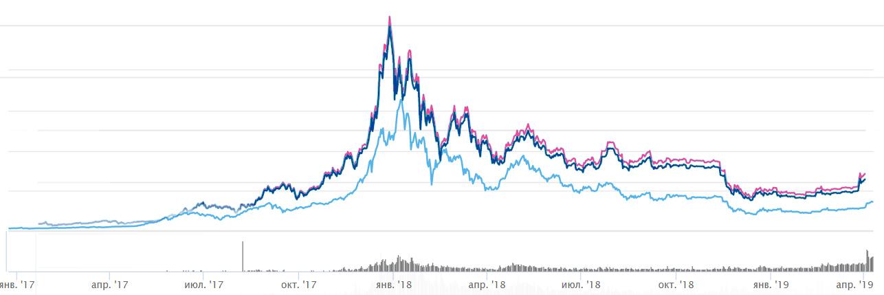Цена Bitcoin обновила максимум 2019 года