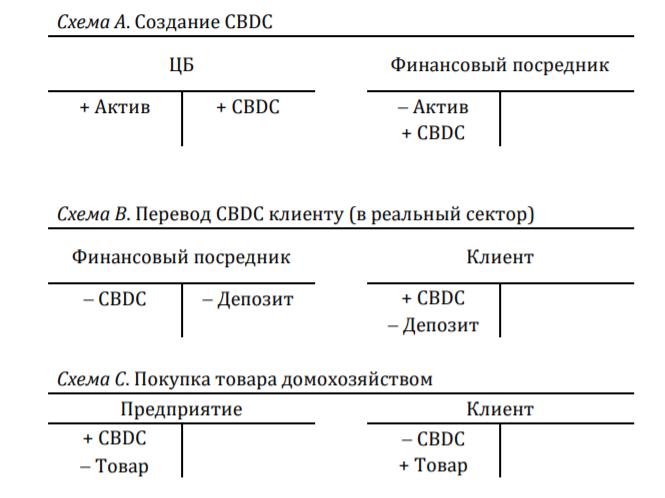 ЦБ рассказал о том, есть ли будущее у цифровых валют центральных банков