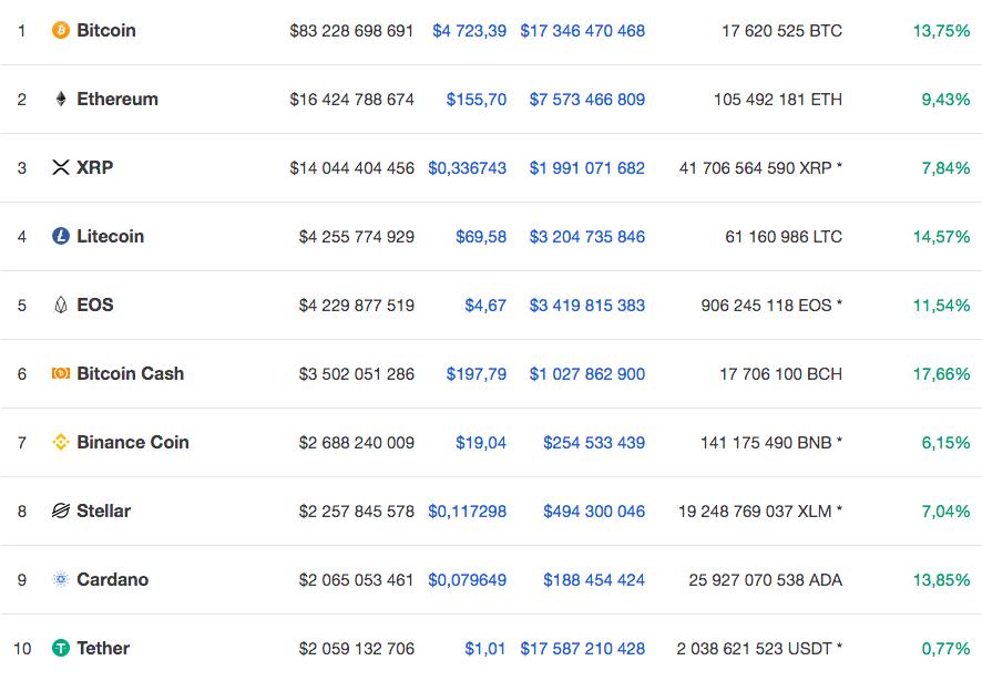 Топ-10 крупнейших по капитализации криптовалют по версии CoinMarketCap / Источник: CoinMarketCap