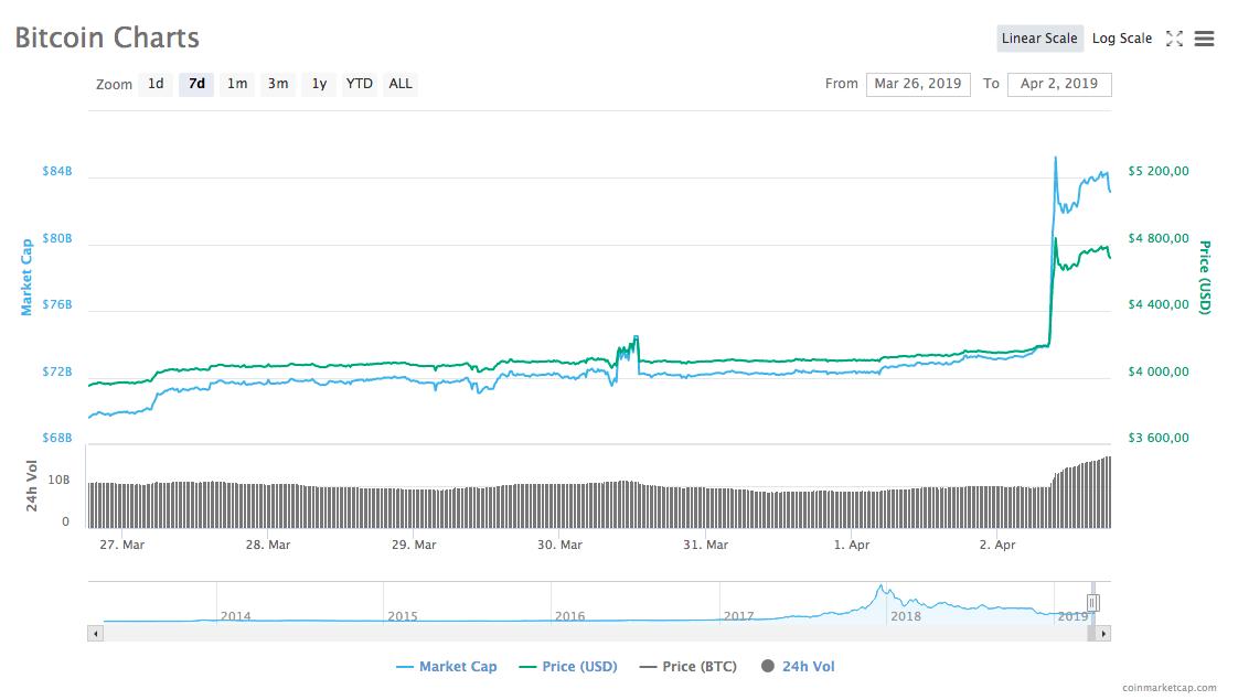 Динамика курса bitcoin за последнюю неделю / Источник: CoinMarketCap
