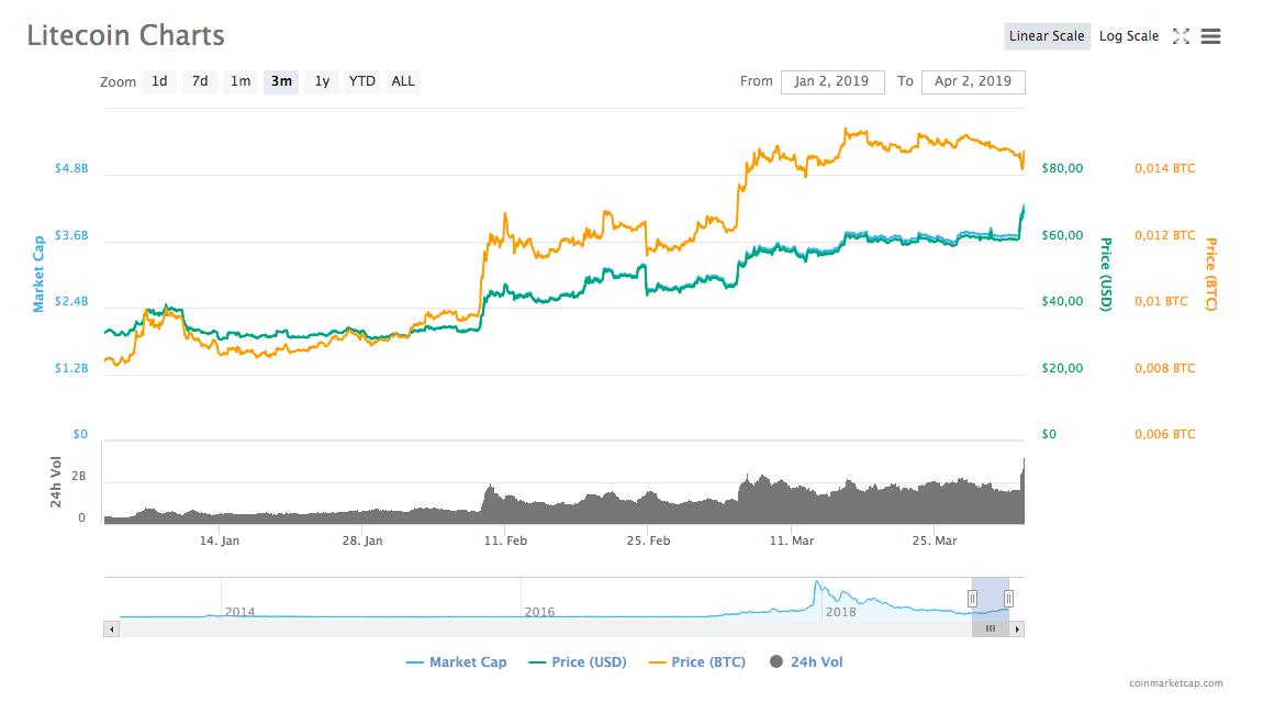 Динамика курса Litecoin за последние три месяца / Источник: CoinMarketCap