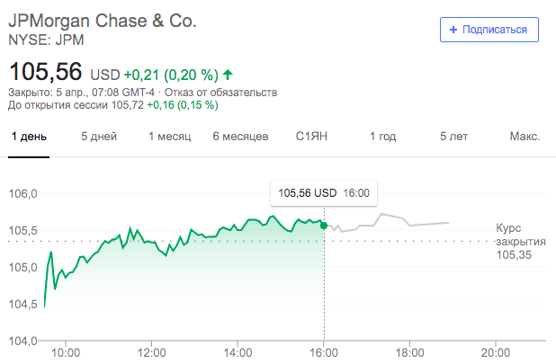 Динамика котировой акций JPMorgan